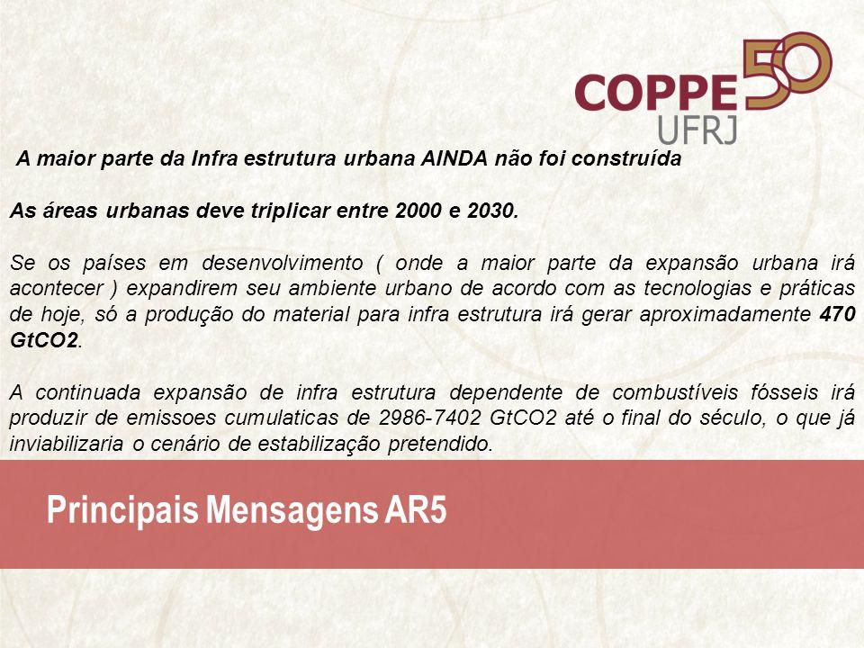 Principais Mensagens AR5 A maior parte da Infra estrutura urbana AINDA não foi construída As áreas urbanas deve triplicar entre 2000 e 2030.