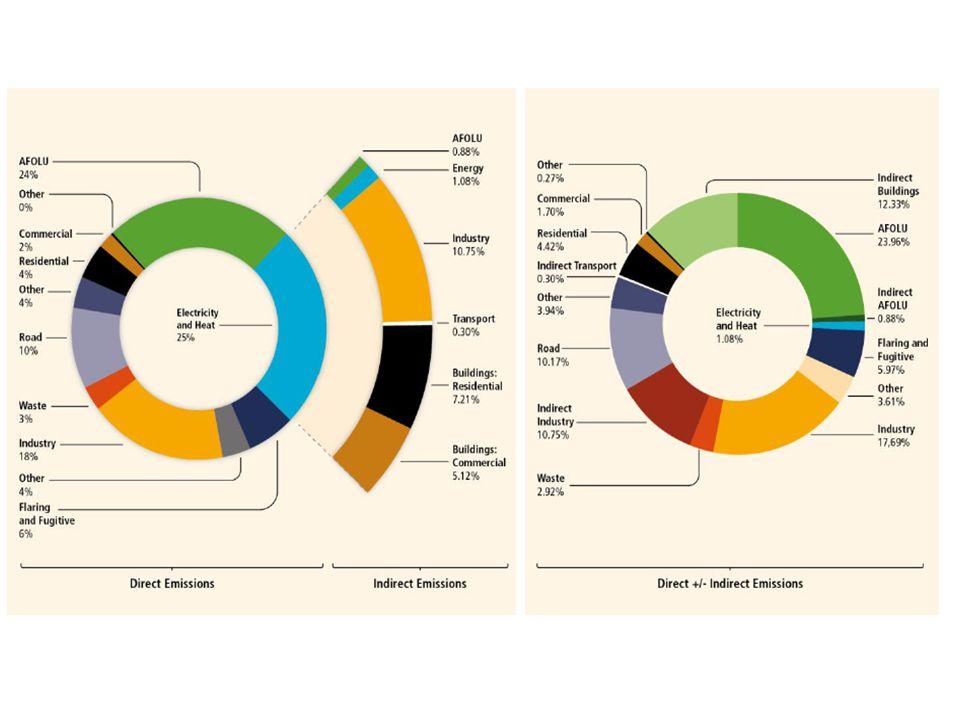Principais Mensagens AR5 Padrão das Emissões de GEE : Emissões per capita são extremamente desiguais.