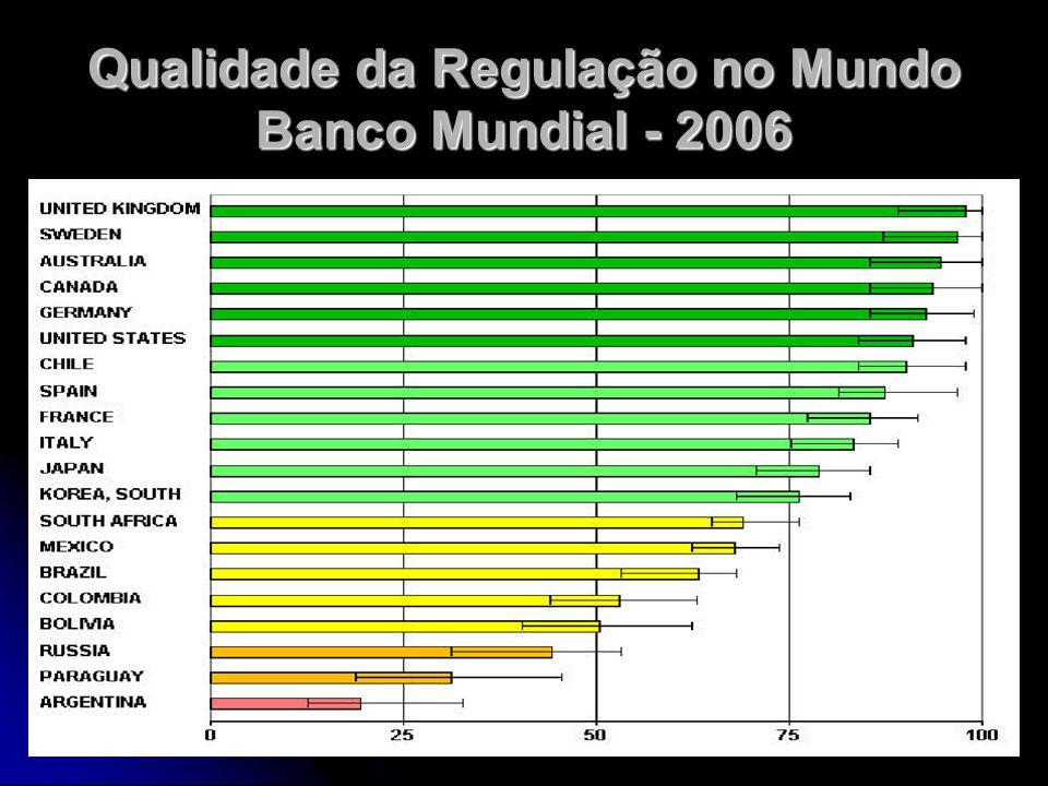 Qualidade da Regulação no Mundo Banco Mundial - 2006