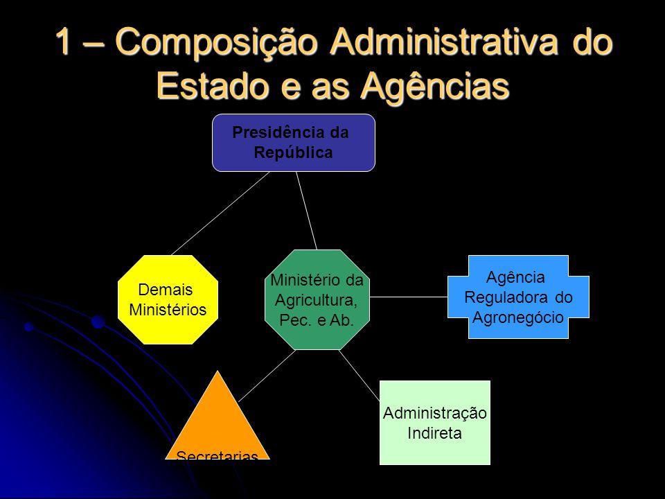 1 – Composição Administrativa do Estado e as Agências Presidência da República Demais Ministérios Ministério da Agricultura, Pec. e Ab. Agência Regula