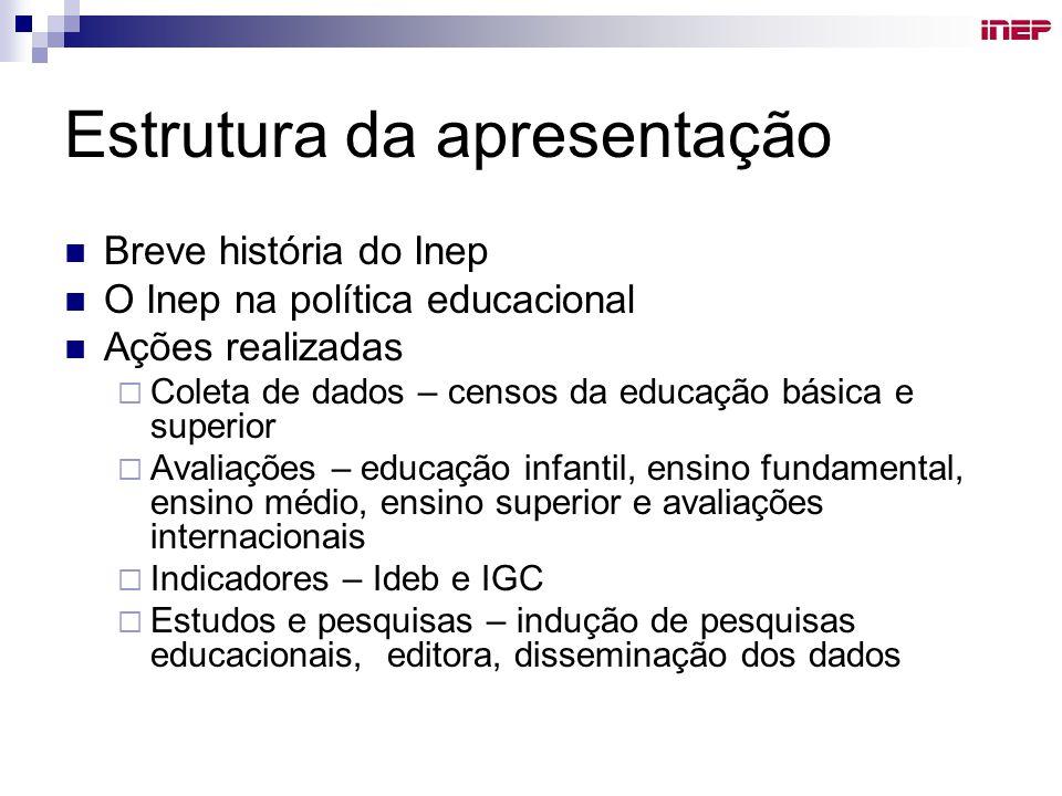 Breve história do Inep Criado em janeiro de 1937, com o nome de Instituto Nacional de Estudos Pedagógicos – fonte primária de documentação e investigação, com atividades de intercâmbio e assistência técnica 1944 – Anísio Teixeira assume: fundar em bases científicas a reconstrução educacional do Brasil .