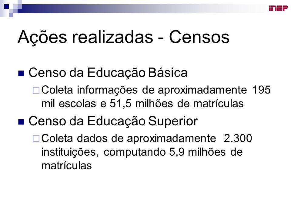 Ações realizadas - Censos Censo da Educação Básica  Coleta informações de aproximadamente 195 mil escolas e 51,5 milhões de matrículas Censo da Educação Superior  Coleta dados de aproximadamente 2.300 instituições, computando 5,9 milhões de matrículas