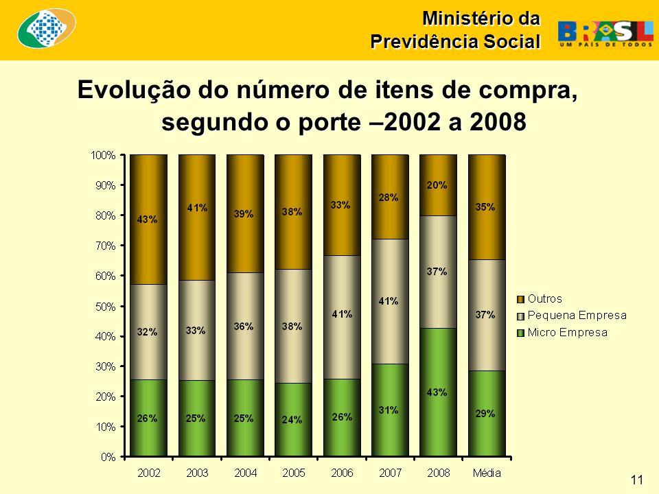 Ministério da Previdência Social Evolução do número de itens de compra, segundo o porte –2002 a 2008 11