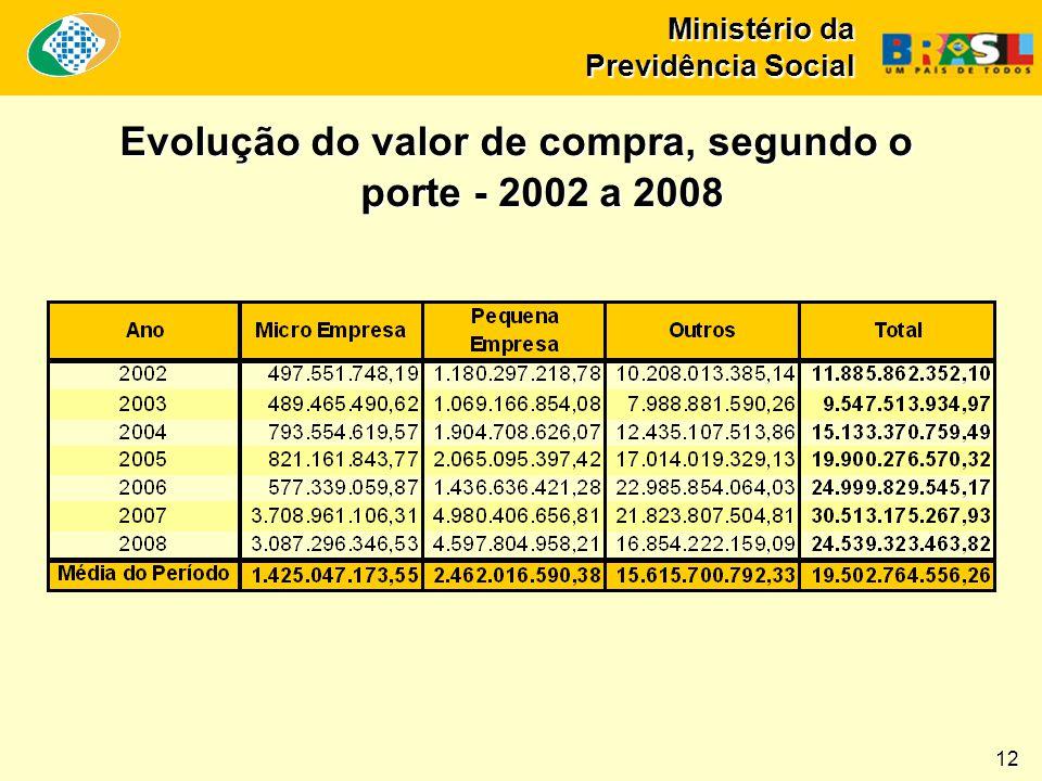 Ministério da Previdência Social Evolução do valor de compra, segundo o porte - 2002 a 2008 12