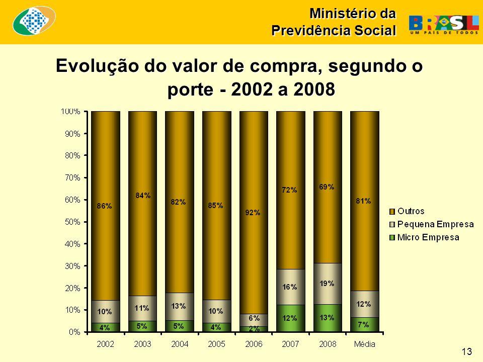 Ministério da Previdência Social 13 Evolução do valor de compra, segundo o porte - 2002 a 2008