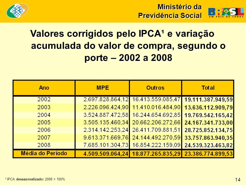 Ministério da Previdência Social Valores corrigidos pelo IPCA¹ e variação acumulada do valor de compra, segundo o porte – 2002 a 2008 ¹ IPCA dessazona