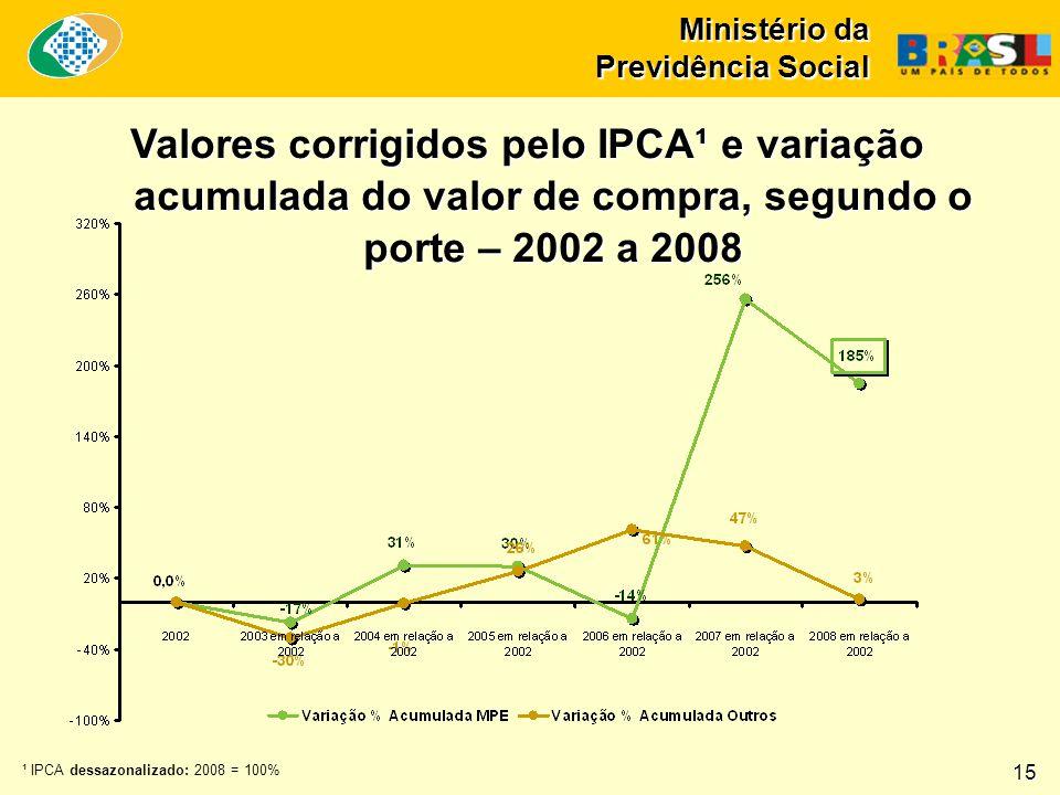 Ministério da Previdência Social ¹ IPCA dessazonalizado: 2008 = 100% Valores corrigidos pelo IPCA¹ e variação acumulada do valor de compra, segundo o