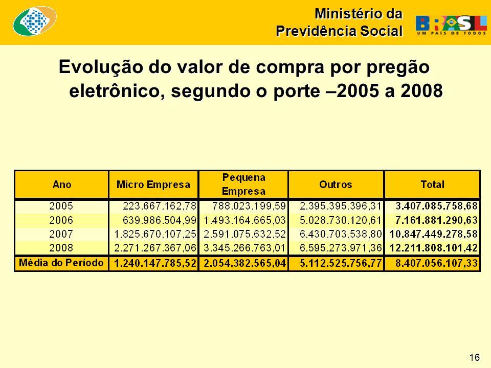 Ministério da Previdência Social Evolução do valor de compra por pregão eletrônico, segundo o porte –2005 a 2008 16