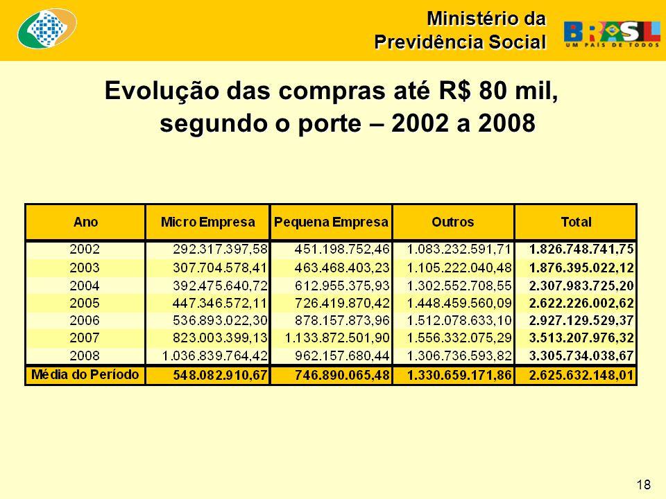 Ministério da Previdência Social Evolução das compras até R$ 80 mil, segundo o porte – 2002 a 2008 18