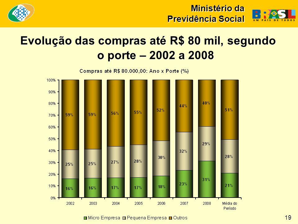 Ministério da Previdência Social 19 Evolução das compras até R$ 80 mil, segundo o porte – 2002 a 2008
