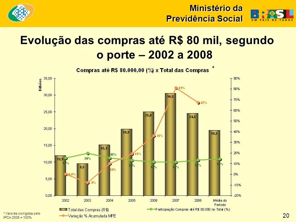 Ministério da Previdência Social 20 Evolução das compras até R$ 80 mil, segundo o porte – 2002 a 2008 * * Valores corrigidos pelo IPCA 2008 = 100%