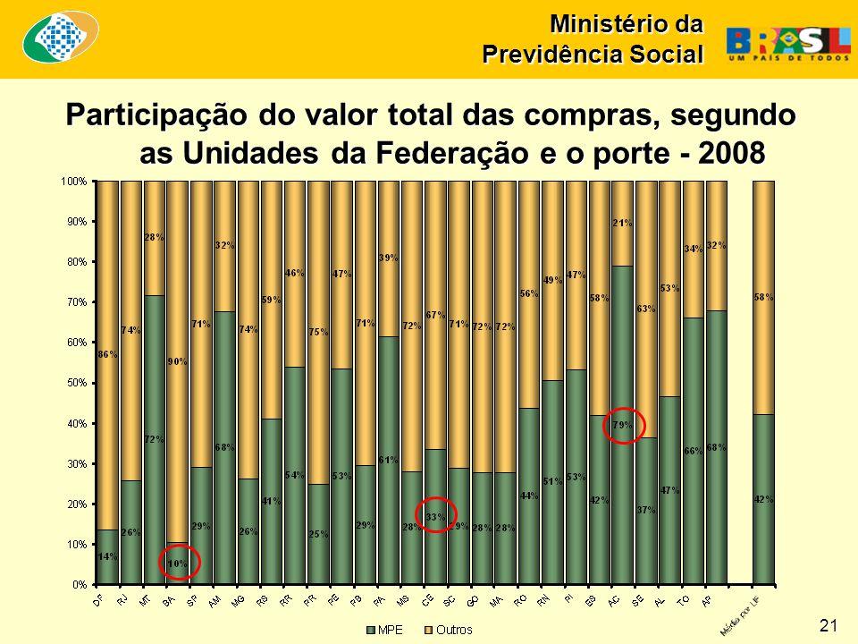 Ministério da Previdência Social Participação do valor total das compras, segundo as Unidades da Federação e o porte - 2008 21