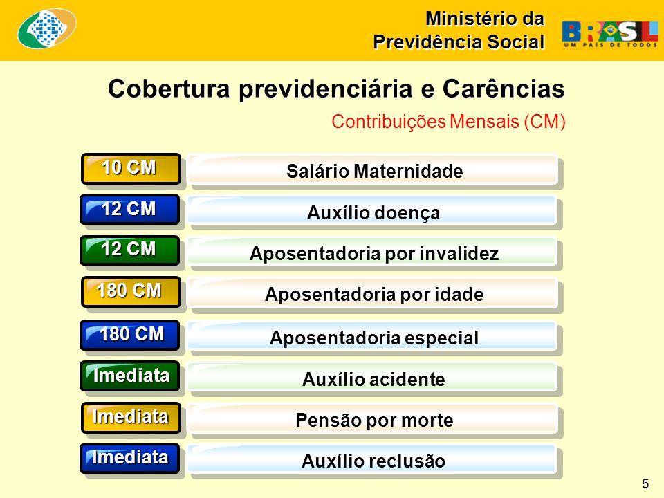 Ministério da Previdência Social Cobertura previdenciária e Carências Cobertura previdenciária e Carências Contribuições Mensais (CM) 10 CM 12 CM Salá