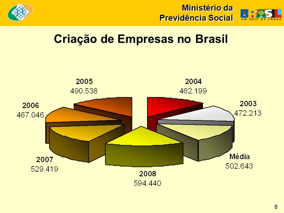 Ministério da Previdência Social Criação de Empresas no Brasil Ministério da Previdência Social 6