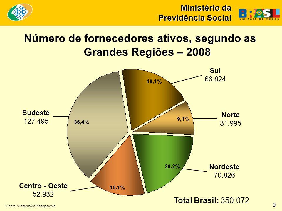 Ministério da Previdência Social Número de fornecedores ativos, segundo as Grandes Regiões – 2008 Norte 31.995 Nordeste 70.826 Sul 66.824 Sudeste 127.