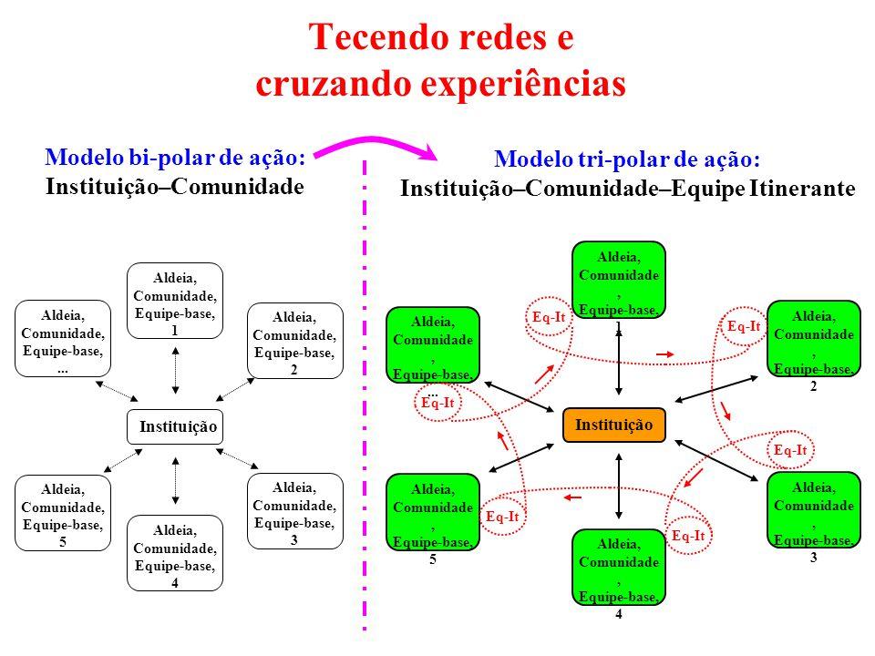 Instituição Aldeia, Comunidade, Equipe-base,...