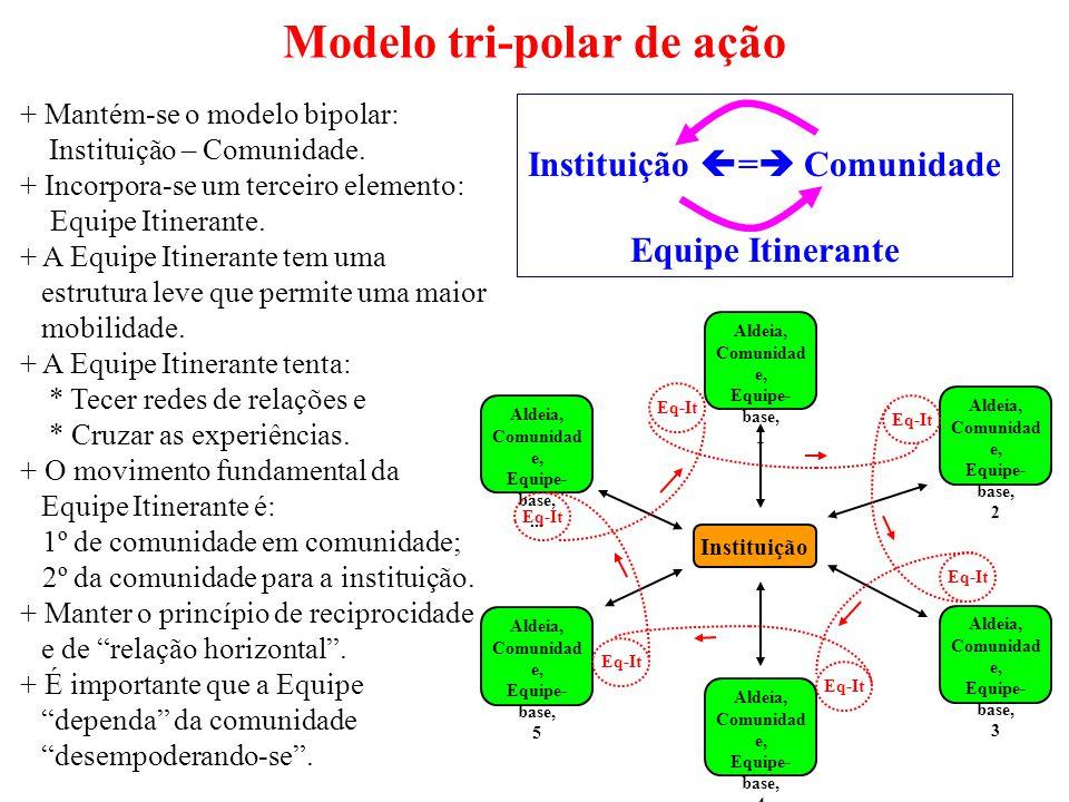 Instituição Aldeia, Comunidad e, Equipe- base,...