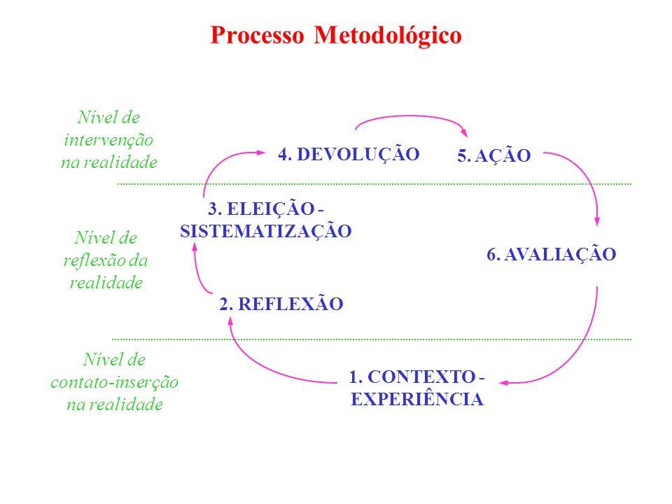 Processo Metodológico 1. CONTEXTO - EXPERIÊNCIA 2.