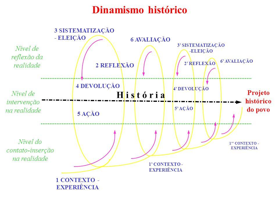 Dinamismo histórico Projeto histórico do povo Nível do contato-inserção na realidade Nível de intervenção na realidade H i s t ó r i a Nível de reflexão da realidade 3 SISTEMATIZAÇÃO - ELEIÇÃO 2 REFLEXÃO 5 AÇÃO 6 AVALIAÇÃO 1' CONTEXTO - EXPERIÊNCIA 1'' CONTEXTO - EXPERIÊNCIA 5' AÇÃO 2' REFLEXÃO 3' SISTEMATIZAÇÃO -ELEIÇÃO 6' AVALIAÇÃO 4 DEVOLUÇÃO 4' DEVOLUÇÃO 1 CONTEXTO - EXPERIÊNCIA