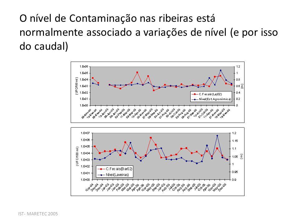 IST- MARETEC 2005 O nível de Contaminação nas ribeiras está normalmente associado a variações de nível (e por isso do caudal)