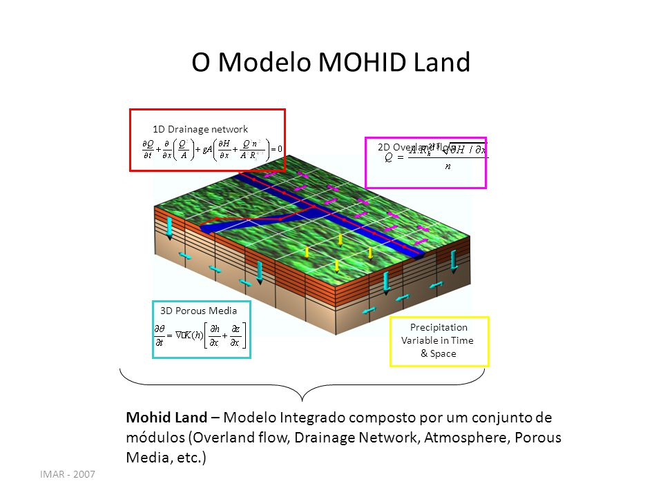 IMAR - 2007 O Modelo MOHID Land 2D Overland flow Precipitation Variable in Time & Space 3D Porous Media 1D Drainage network Mohid Land – Modelo Integr