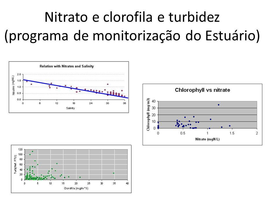 Nitrato e clorofila e turbidez (programa de monitorização do Estuário)