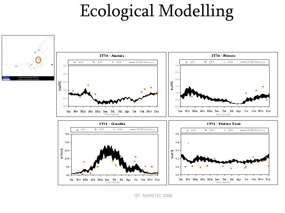 IST- MARETEC 2006 Ecological Modelling