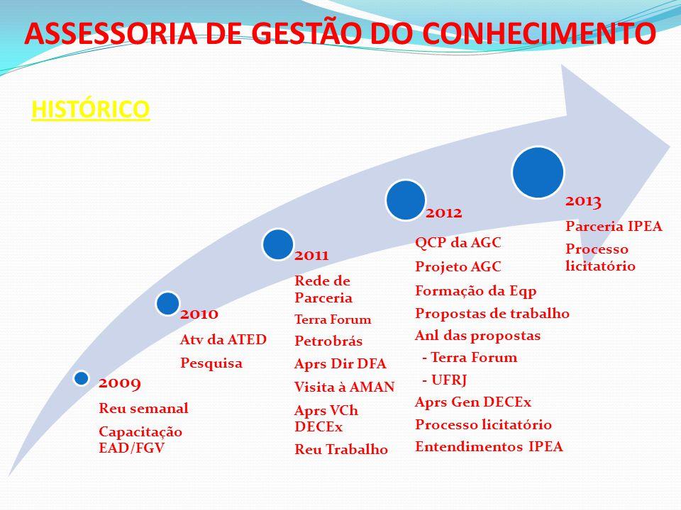 HISTÓRICO 2009 Reu semanal Capacitação EAD/FGV 2010 Atv da ATED Pesquisa 2011 Rede de Parceria Terra Forum Petrobrás Aprs Dir DFA Visita à AMAN Aprs V