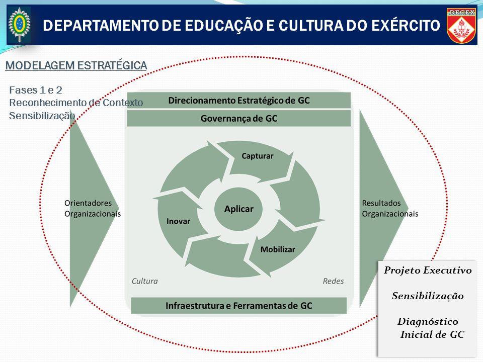 Fases 1 e 2 Reconhecimento de Contexto Sensibilização Projeto Executivo Sensibilização Diagnóstico Inicial de GC Projeto Executivo Sensibilização Diag