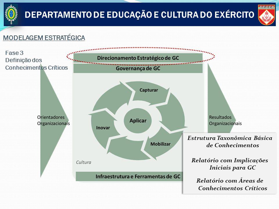 Fase 3 Definição dos Conhecimentos Críticos Estrutura Taxonômica Básica de Conhecimentos Relatório com Implicações Iniciais para GC Relatório com Área