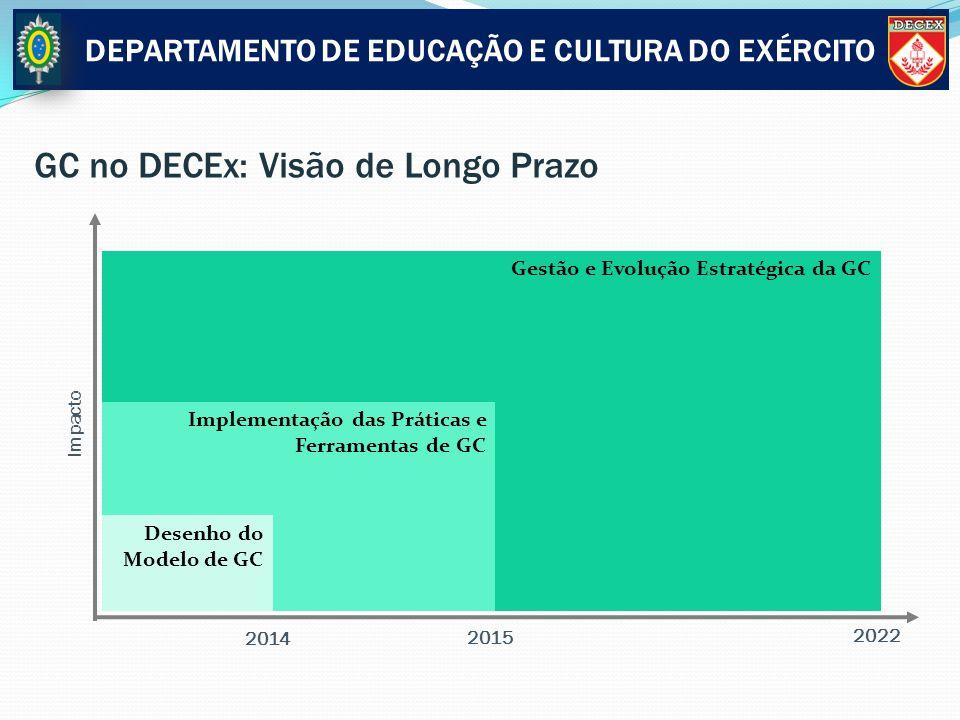 Gestão e Evolução Estratégica da GC Implementação das Práticas e Ferramentas de GC GC no DECEx: Visão de Longo Prazo Impacto Desenho do Modelo de GC D