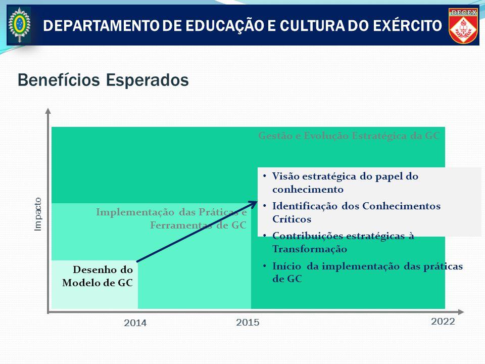 Gestão e Evolução Estratégica da GC Implementação das Práticas e Ferramentas de GC Benefícios Esperados Impacto Desenho do Modelo de GC Visão estratég