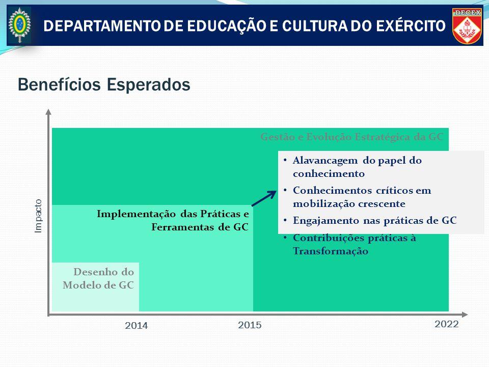 Gestão e Evolução Estratégica da GC Implementação das Práticas e Ferramentas de GC Benefícios Esperados Impacto Desenho do Modelo de GC Alavancagem do
