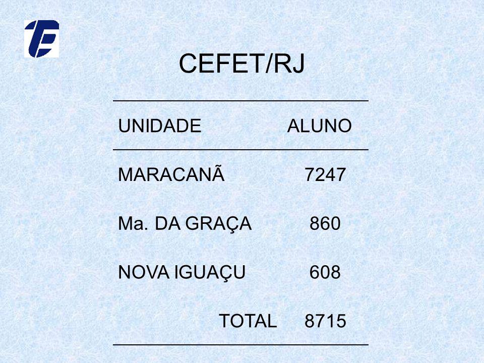 CEFET/RJ UNIDADEALUNO MARACANÃ7247 Ma. DA GRAÇA860 NOVA IGUAÇU608 TOTAL8715