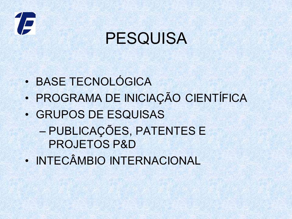 PESQUISA BASE TECNOLÓGICA PROGRAMA DE INICIAÇÃO CIENTÍFICA GRUPOS DE ESQUISAS –PUBLICAÇÕES, PATENTES E PROJETOS P&D INTECÂMBIO INTERNACIONAL