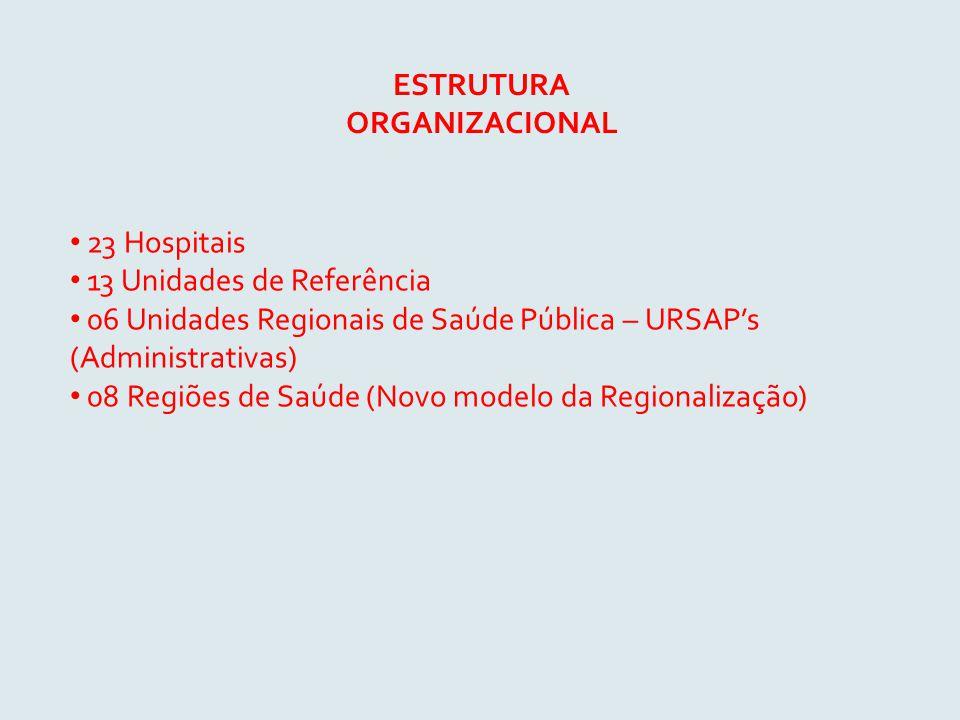 ESTRUTURA ORGANIZACIONAL 23 Hospitais 13 Unidades de Referência 06 Unidades Regionais de Saúde Pública – URSAP's (Administrativas) 08 Regiões de Saúde (Novo modelo da Regionalização)