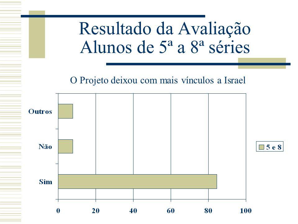 Resultado da Avaliação Alunos de 5ª a 8ª séries O Projeto deixou com mais vínculos a Israel