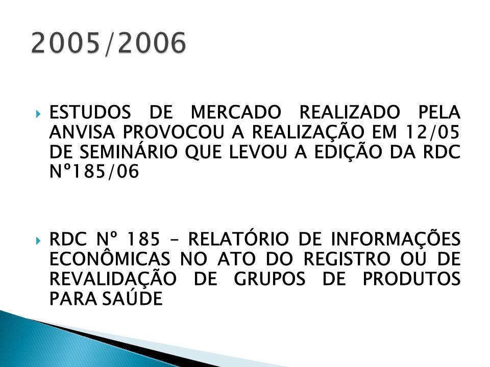  ESTUDOS DE MERCADO REALIZADO PELA ANVISA PROVOCOU A REALIZAÇÃO EM 12/05 DE SEMINÁRIO QUE LEVOU A EDIÇÃO DA RDC Nº185/06  RDC Nº 185 – RELATÓRIO DE