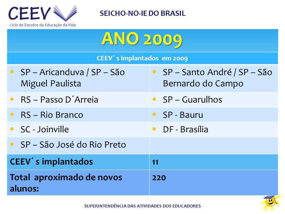 SEICHO-NO-IE DO BRASIL SUPERINTENDÊNCIA DAS ATIVIDADES DOS EDUCADORES ANO 2009 CEEV´ s implantados em 2009  SP – Aricanduva / SP – São Miguel Paulist
