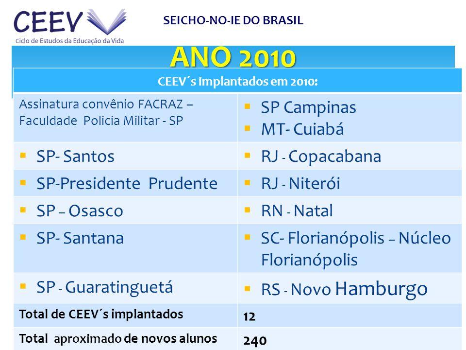 ANO 2010 SEICHO-NO-IE DO BRASIL SUPERINTENDÊNCIA DAS ATIVIDADES DOS EDUCADORES CEEV´s implantados em 2010: Assinatura convênio FACRAZ – Faculdade Poli