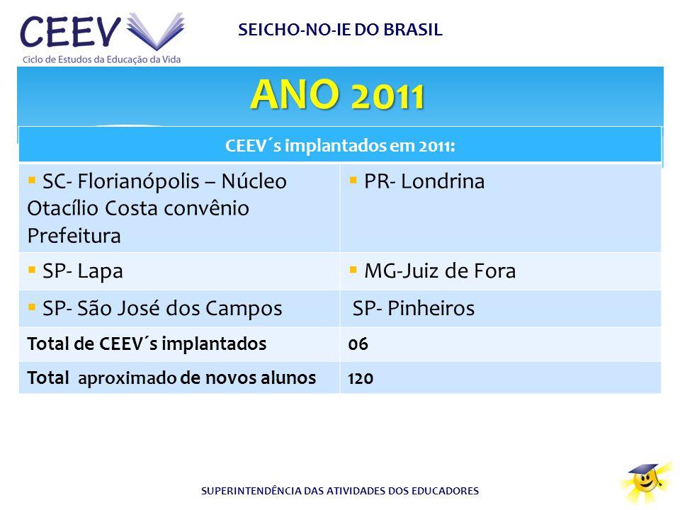 ANO 2011 SEICHO-NO-IE DO BRASIL SUPERINTENDÊNCIA DAS ATIVIDADES DOS EDUCADORES CEEV´s implantados em 2011:  SC- Florianópolis – Núcleo Otacílio Costa
