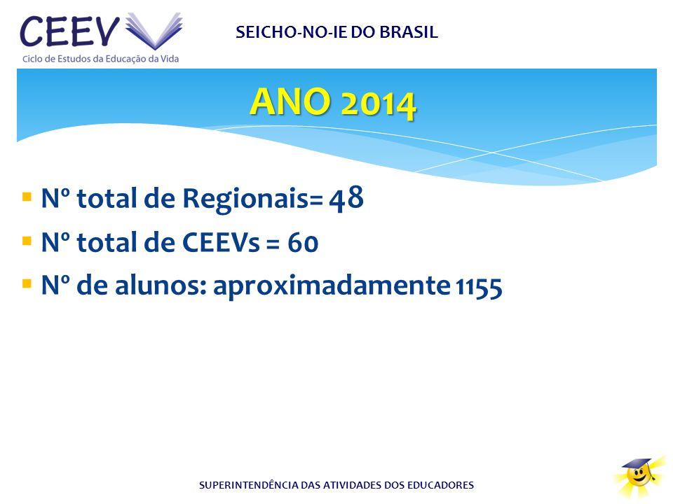 Nº total de Regionais= 48  Nº total de CEEVs = 60  Nº de alunos: aproximadamente 1155 ANO 2014 SEICHO-NO-IE DO BRASIL SUPERINTENDÊNCIA DAS ATIVIDA