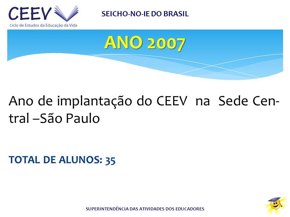 ANO 2007 SEICHO-NO-IE DO BRASIL SUPERINTENDÊNCIA DAS ATIVIDADES DOS EDUCADORES Ano de implantação do CEEV na Sede Cen- tral –São Paulo TOTAL DE ALUNOS
