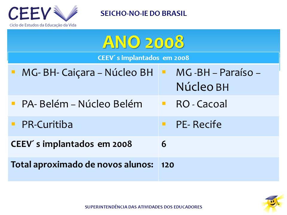 ANO 2008 SEICHO-NO-IE DO BRASIL SUPERINTENDÊNCIA DAS ATIVIDADES DOS EDUCADORES CEEV´ s implantados em 2008  MG- BH- Caiçara – Núcleo BH  MG - BH – P