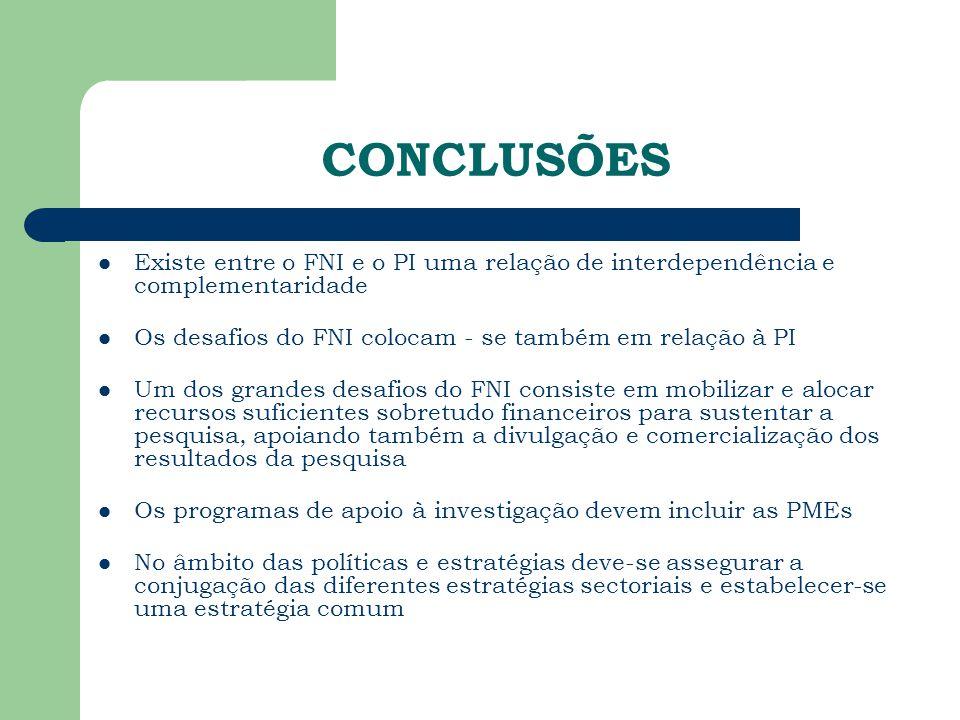 CONCLUSÕES Existe entre o FNI e o PI uma relação de interdependência e complementaridade Os desafios do FNI colocam - se também em relação à PI Um dos grandes desafios do FNI consiste em mobilizar e alocar recursos suficientes sobretudo financeiros para sustentar a pesquisa, apoiando também a divulgação e comercialização dos resultados da pesquisa Os programas de apoio à investigação devem incluir as PMEs No âmbito das políticas e estratégias deve-se assegurar a conjugação das diferentes estratégias sectoriais e estabelecer-se uma estratégia comum