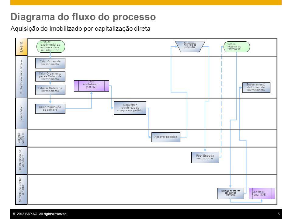 ©2013 SAP AG. All rights reserved.5 Diagrama do fluxo do processo Aquisição do imobilizado por capitalização direta Event Gerente de Contas a Pagar Co
