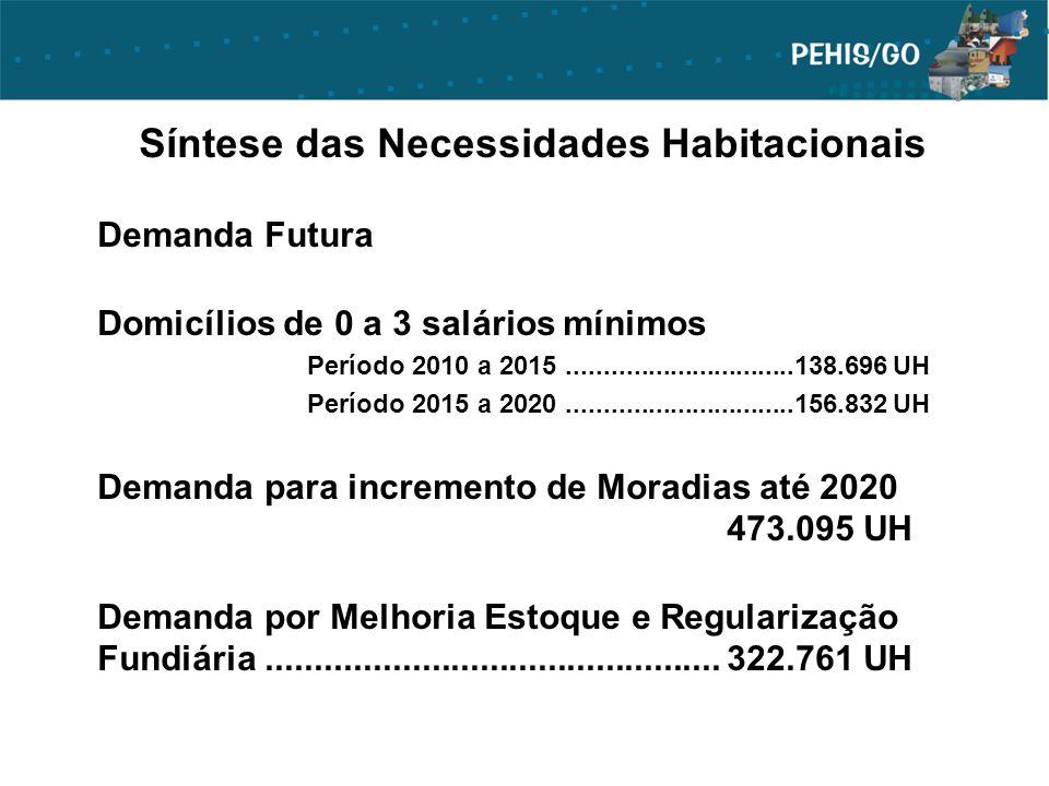 Síntese das Necessidades Habitacionais Demanda Futura Domicílios de 0 a 3 salários mínimos Período 2010 a 2015...............................138.696 U