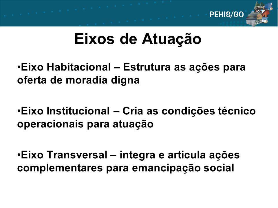 Eixos de Atuação Eixo Habitacional – Estrutura as ações para oferta de moradia digna Eixo Institucional – Cria as condições técnico operacionais para