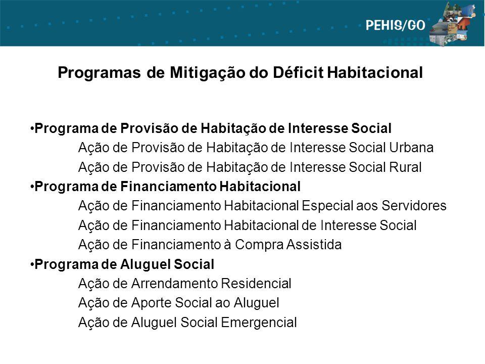 Programas de Mitigação do Déficit Habitacional Programa de Provisão de Habitação de Interesse Social Ação de Provisão de Habitação de Interesse Social