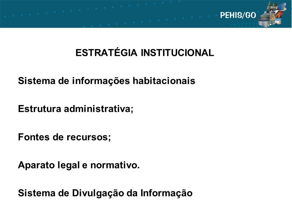 ESTRATÉGIA INSTITUCIONAL Sistema de informações habitacionais Estrutura administrativa; Fontes de recursos; Aparato legal e normativo. Sistema de Divu